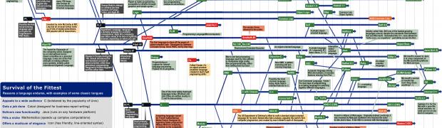 Vida y muerte de un proyecto de Software Libre