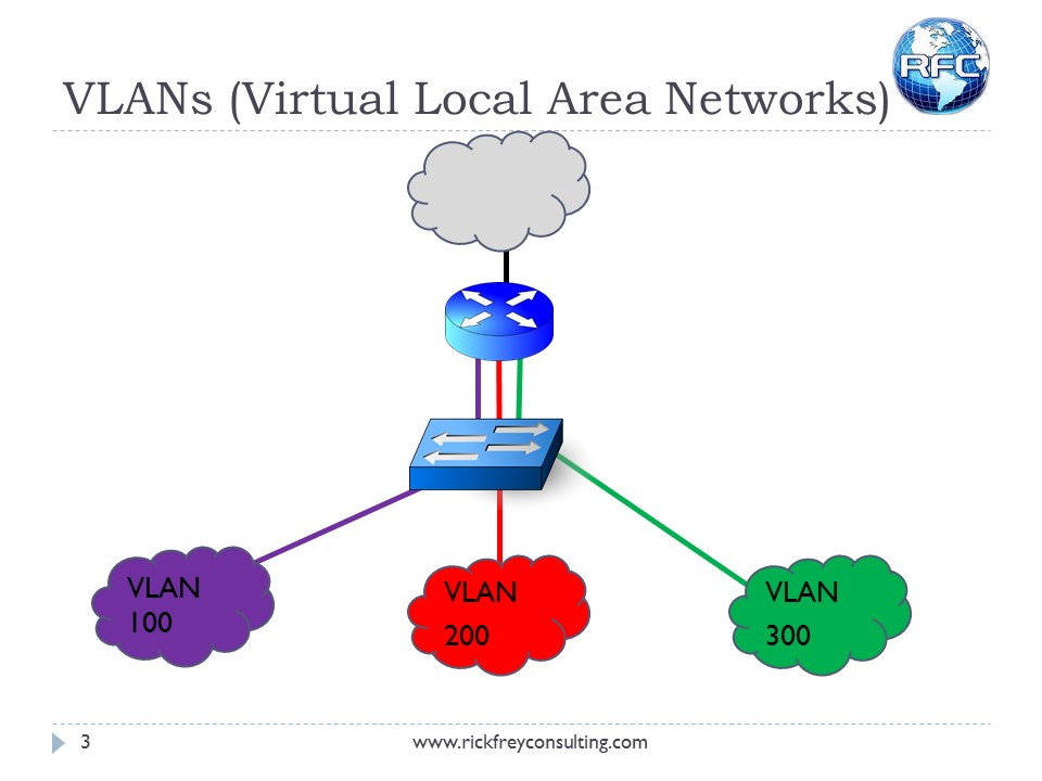 Using VLANs on RouterBOARDs (4)
