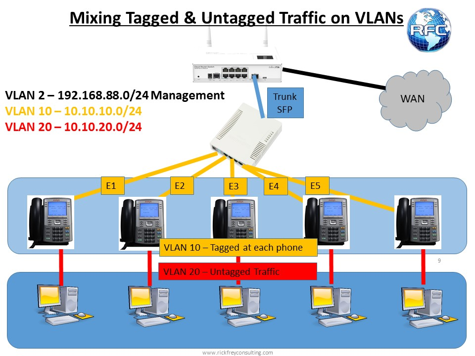 Basic VLANs with SwitchOS – Part 2 – RFC