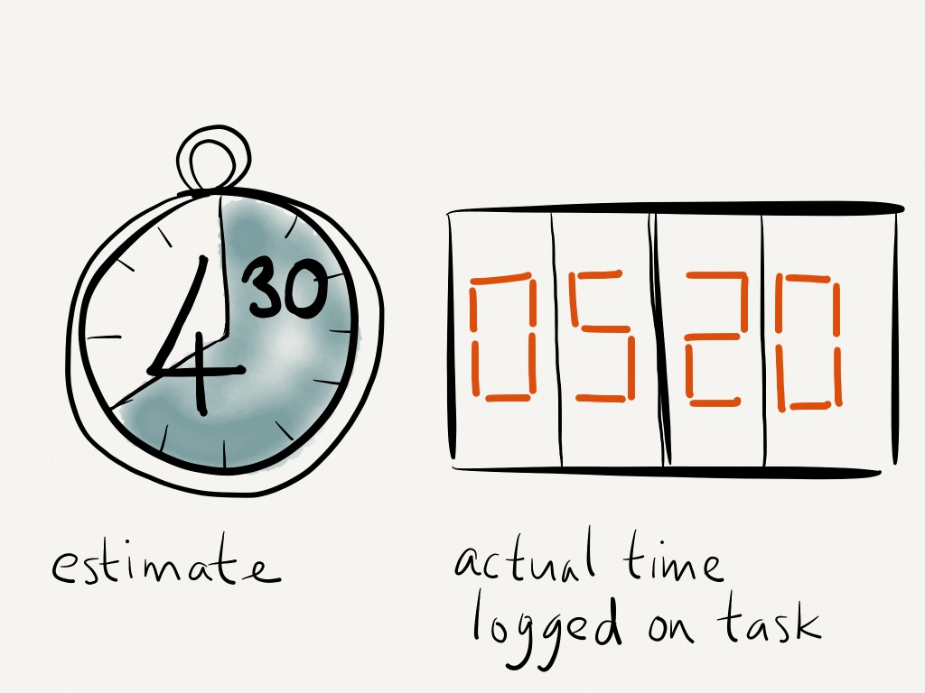 Three Point Estimates For Activity Duration