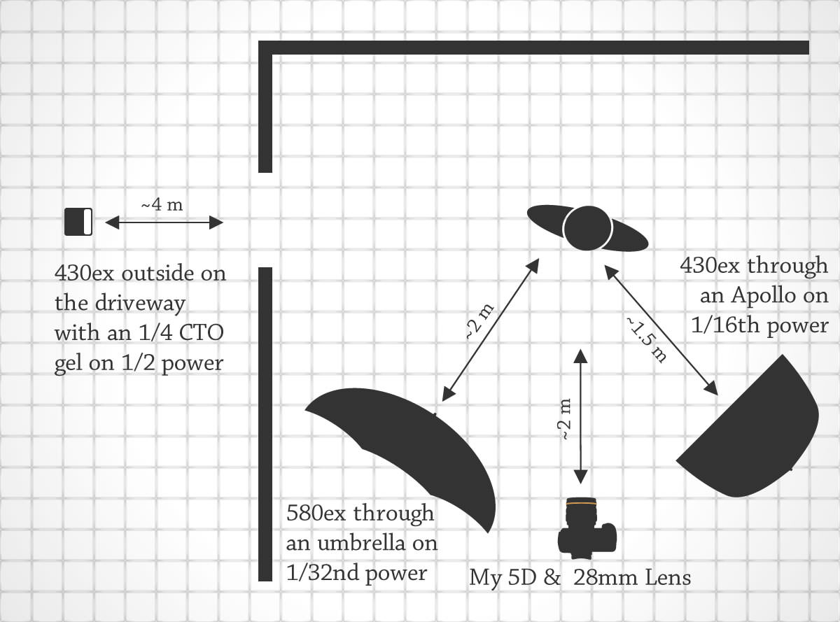 Lighting Setup Diagrams, Lighting, Get Free Image About