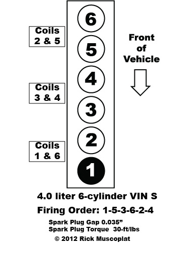 4.0 liter Straight 6 Jeep firing order — Ricks Free Auto
