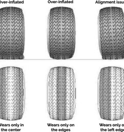 tire tread wear patterns pictures causes 2019 2020 best car designs tire wear diagnosis tire wear diagram [ 1460 x 821 Pixel ]