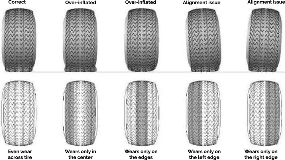 medium resolution of tire tread wear patterns pictures causes 2019 2020 best car designs tire wear diagnosis tire wear diagram