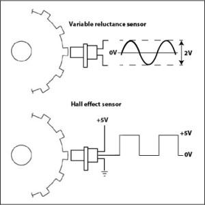 Crankshaft position sensor code  Ricks Free Auto Repair