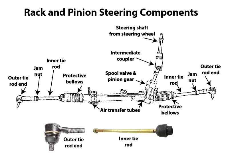 What is a tie rod? — Ricks Free Auto Repair Advice Ricks