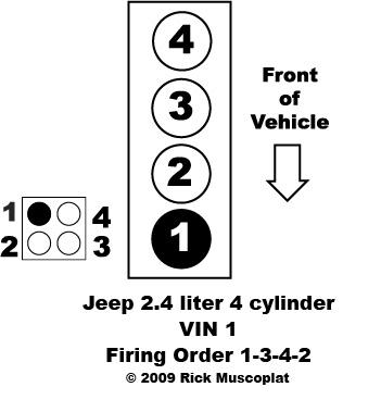 Jeep 2.4 liter firing order — Ricks Free Auto Repair