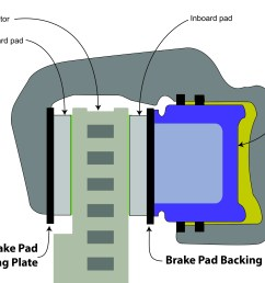 brake pad backing plate ricks free auto repair advice ricks free auto repair advice automotive repair tips and how to [ 2166 x 1798 Pixel ]