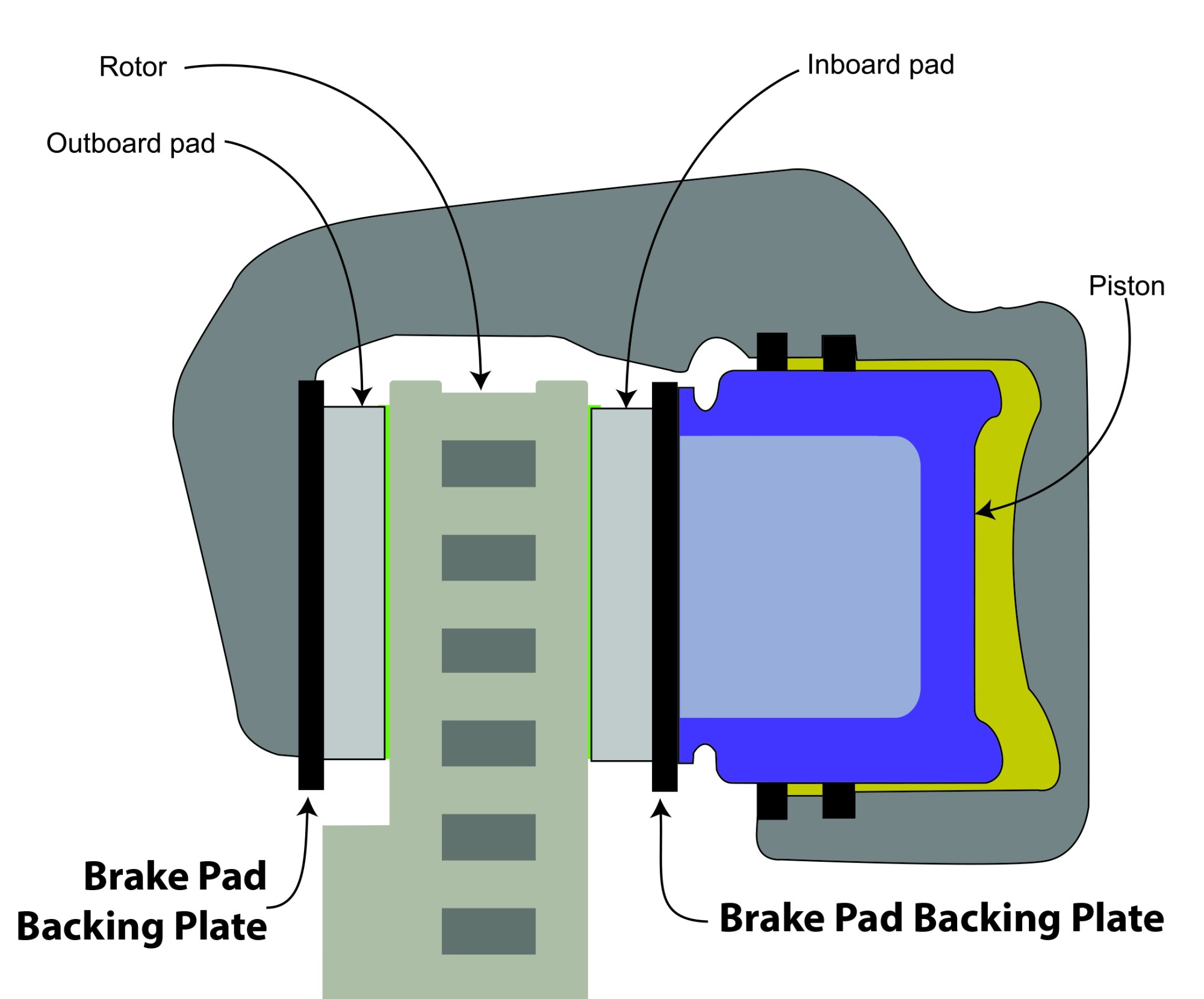 hight resolution of brake pad backing plate ricks free auto repair advice ricks free auto repair advice automotive repair tips and how to
