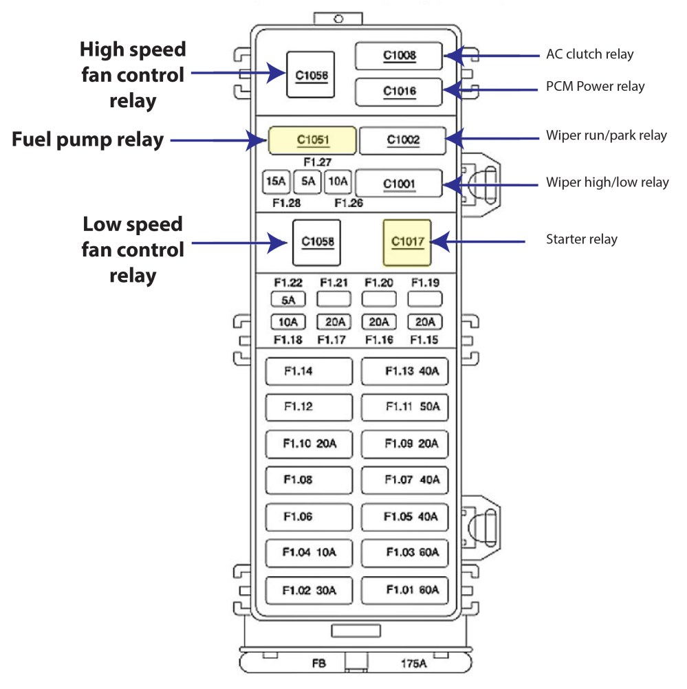 medium resolution of ford taurus 1999 fuse box diagram wiring diagram note 1996 ford taurus fuse panel diagram