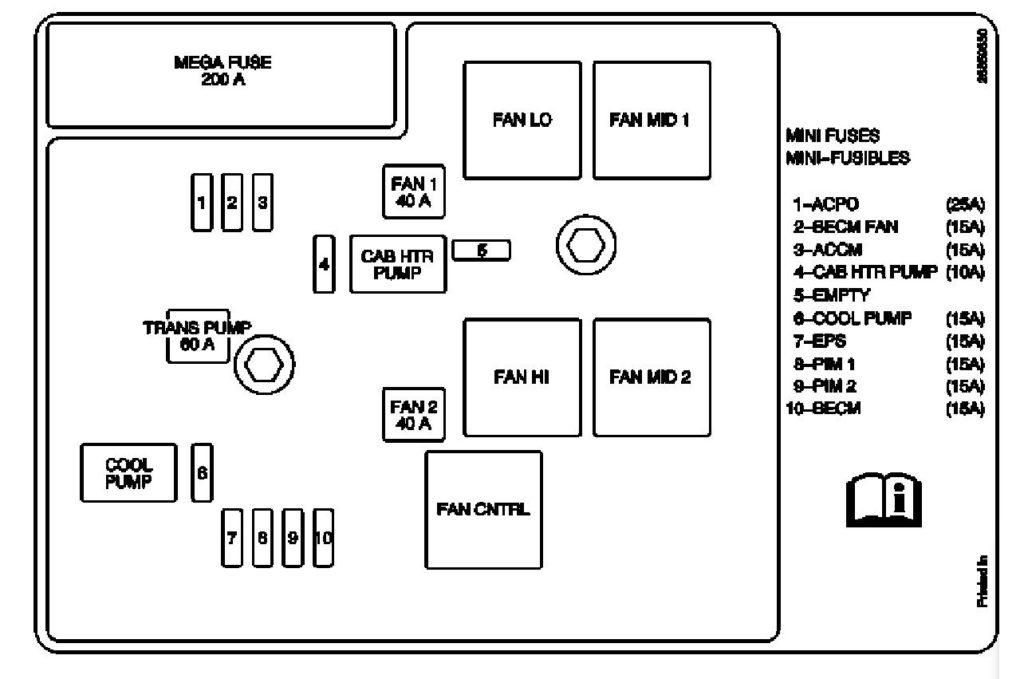 2010 Chevrolet SUV Fuse Diagrams — Ricks Free Auto Repair