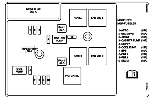 small resolution of 2010 chevrolet suv fuse diagrams