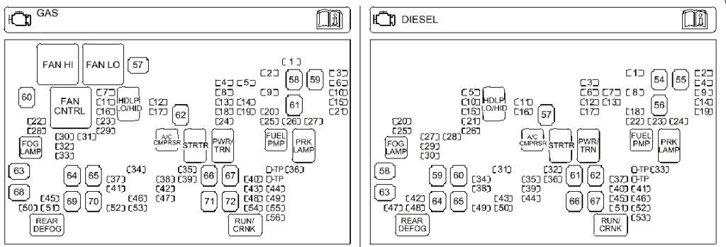 Chevrolet Avalanche Fuse Diagrams