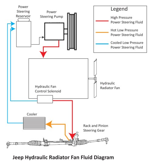 small resolution of jeep diesel hydraulic radiator fan issues