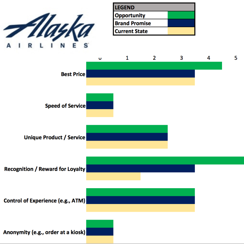 Alaska Airlines Customer Experience Review – Listen to Your Most Profitable Customers
