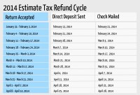 Official Irs Refund Cycle Chart 2014 - Irs archives online ...