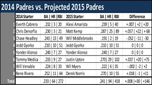 SD-Padres-Stats-2014-2015