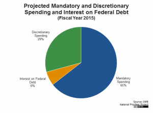 Mandatory vs Discretionary Spending 2015