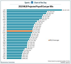 MLB Cost per Win 2015