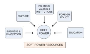 soft-power-propaganda-model