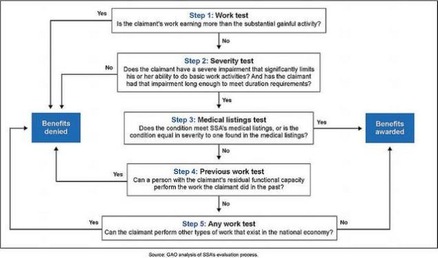 Social Security Administration Five Step Process