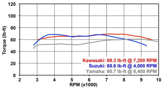 Torque Dyno Chart: 2015 Kawasaki Versys 1000 LT, 2014 Suzuki V-Strom 1000 ABS and 2015 Yamaha FZ-09 (dyno testing by Jett Tuning)