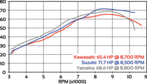 middleweight-comparo-3-bike-dyno-run-hp