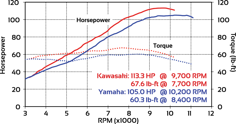 Kawasaki Z900 and Yamaha FZ 09 dyno run combined 2017 z900 vs 2017 fz 09 comparo review rider magazine fz 09 wiring diagram at panicattacktreatment.co