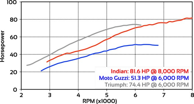 Bobber horsepower dyno chart