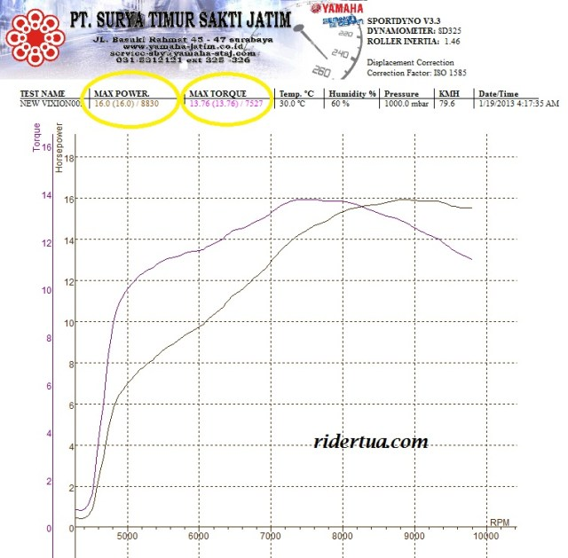 new vixion power torque on dyno