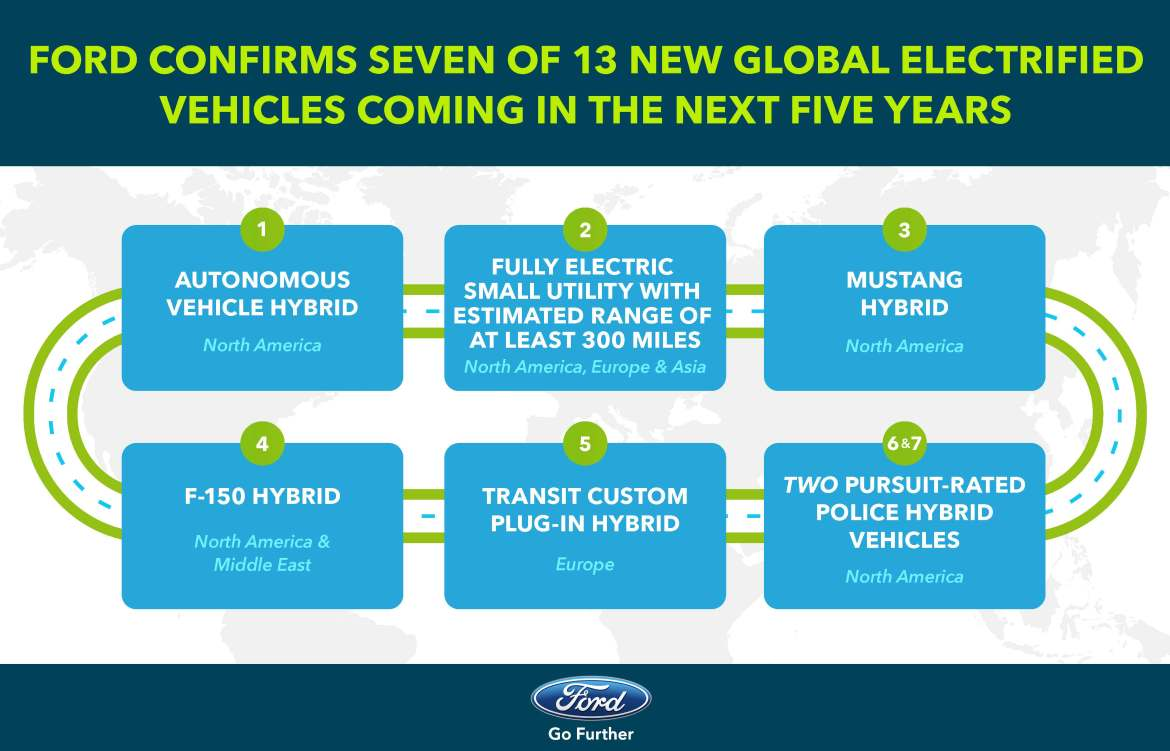 Ford Confirms Seven of 13 Global Electrified Vehicles