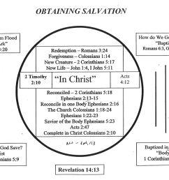 baptized into christ diagram wiring diagrams scematic diagram of water baptism diagram of baptism [ 1429 x 1044 Pixel ]