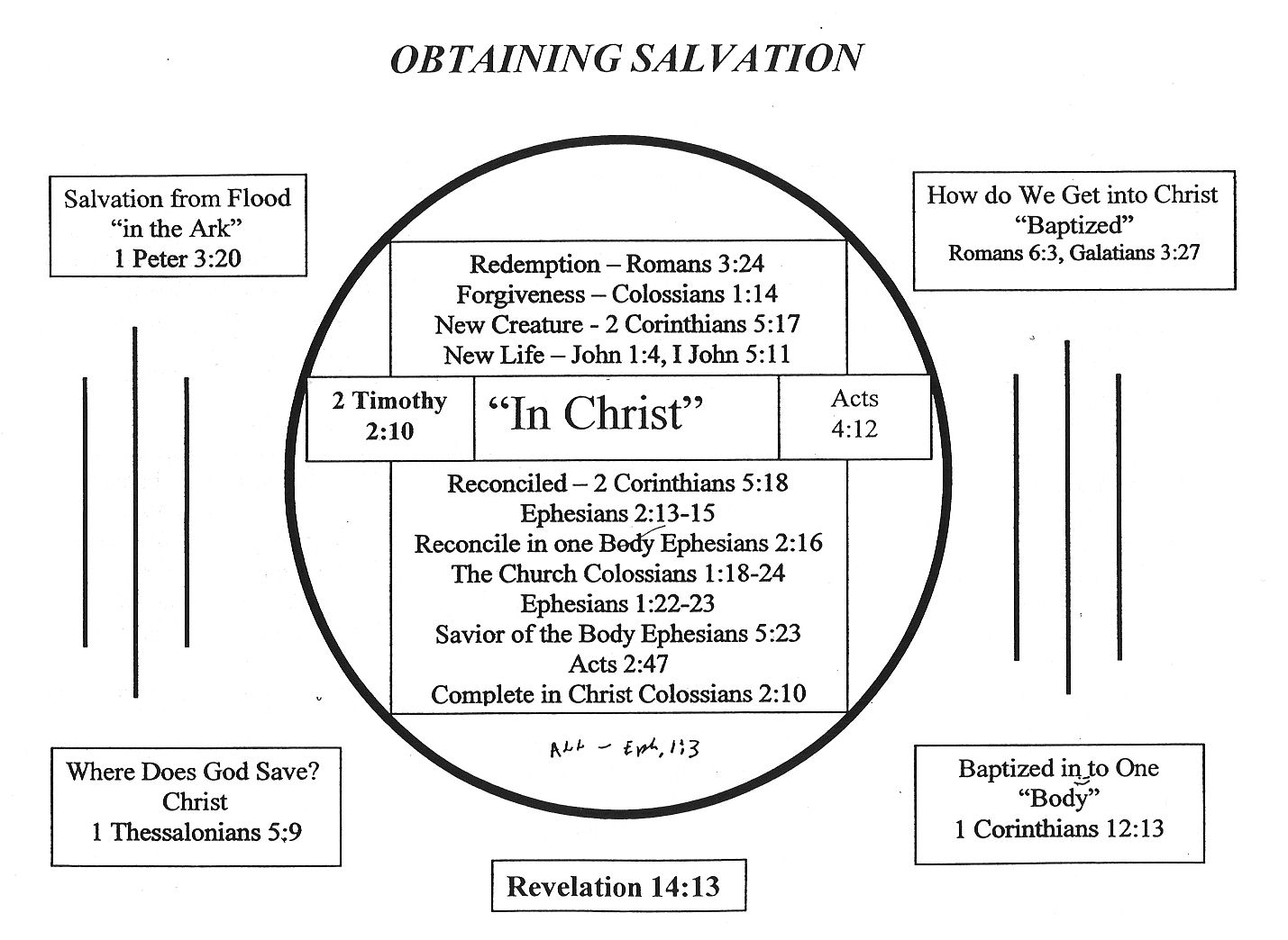 hight resolution of baptized into christ diagram wiring diagrams scematic diagram of water baptism diagram of baptism