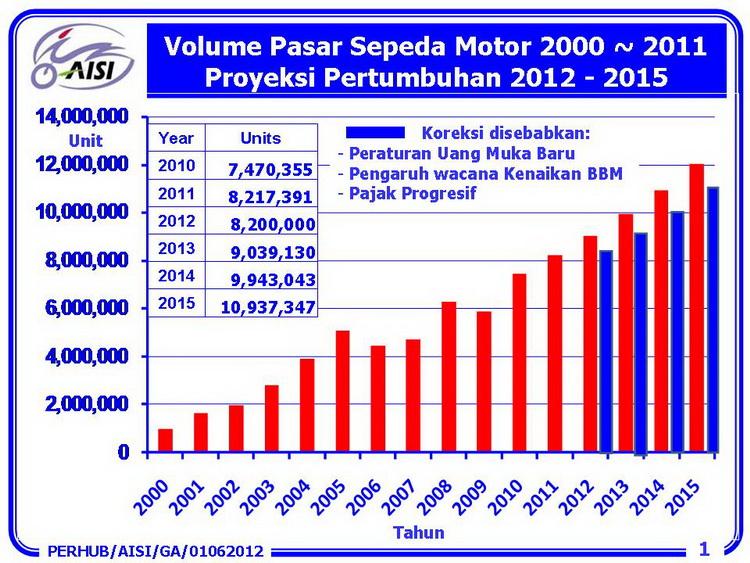 grafik pertumbuhan pemilik sepeda motor-2000-2015-aisi