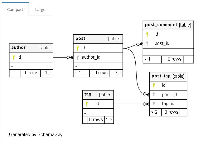 HOWTO: Simple database documentation with SchemaSpy | rieckpil