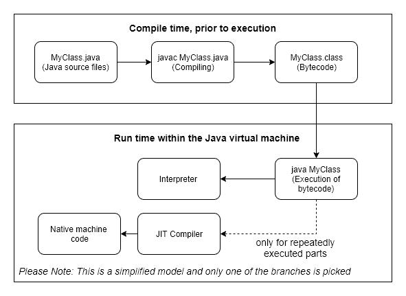 Simplified Java code execution workflow