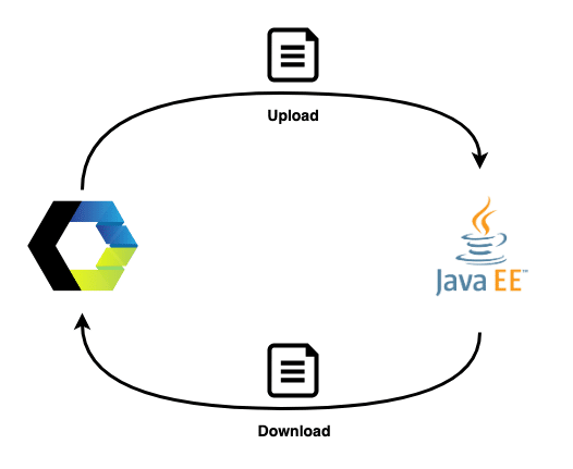 Up- and downloading files with Java EE and Web Components