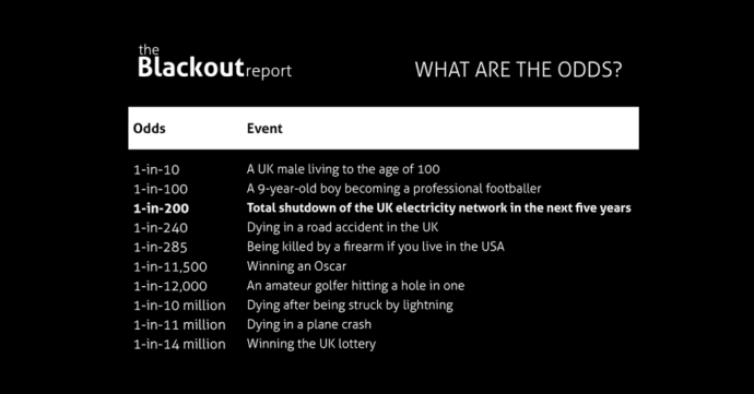 table from the Blackout report explaining the odds of things less likely than a UK-wide power cut
