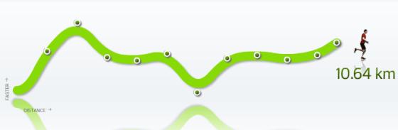 De curve van het hardlopen