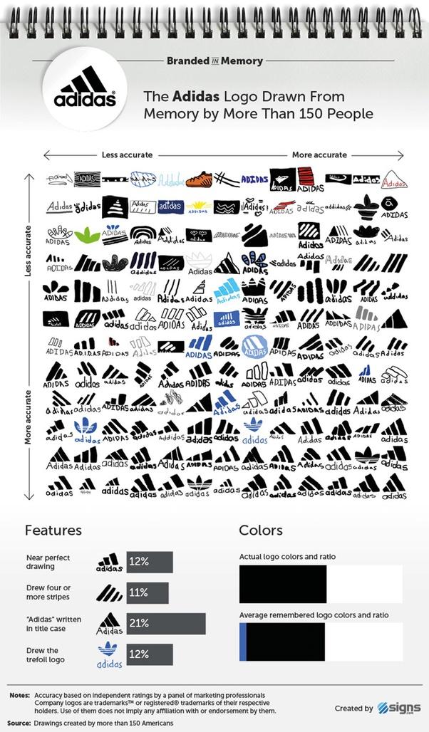 Berbagai percobaan menggambar logo Adidas berdasarkan ingatan