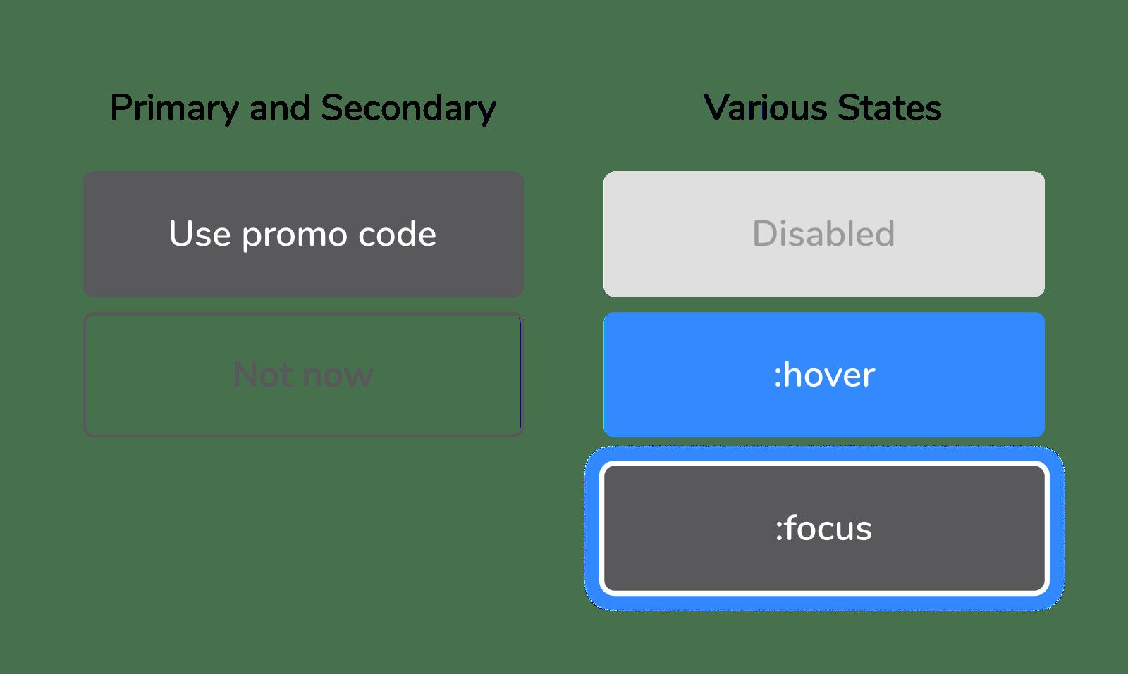 Contoh tombol dengan berbagai prioritas dan state