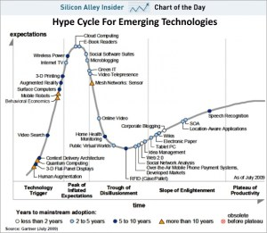 Hype Cycle for Emerging Technologies