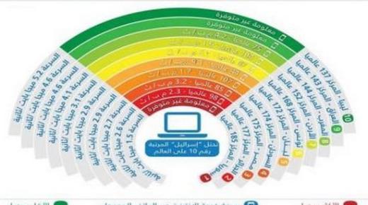 المغرب ضمن أسوأ 10 دول عربية في خدمة الانترنت
