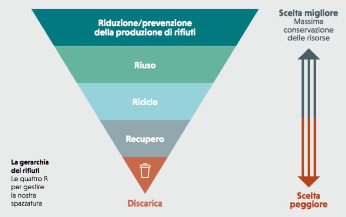 gerarchia dei rifiuti