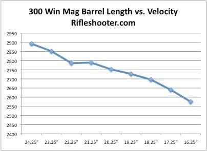300 win bbl length line