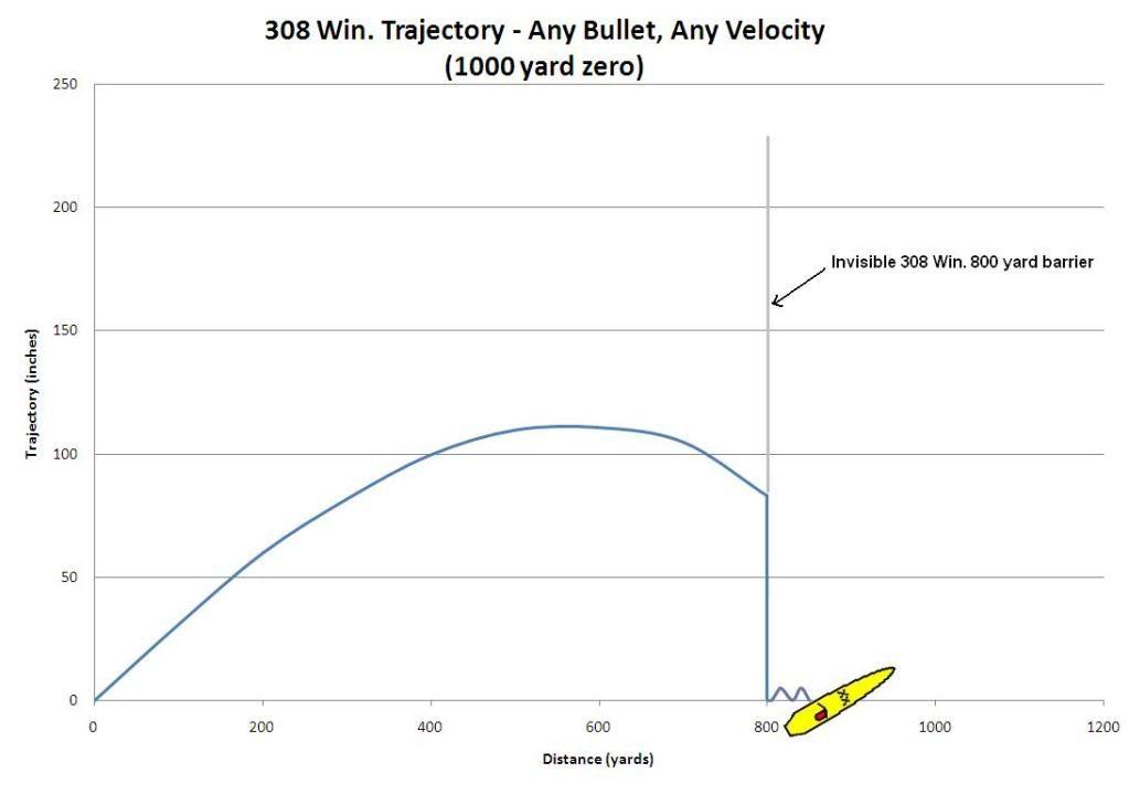 308 Ballistics Chart 1000 Yards - Otvod