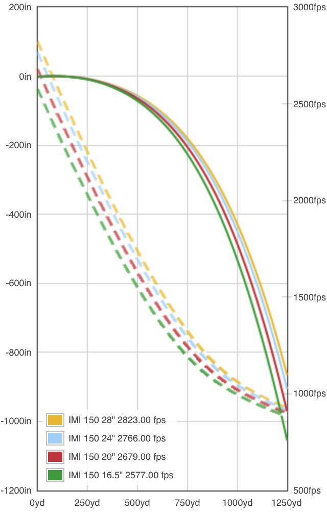 IMI 150 bbl length