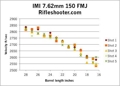 final IMI 150 fmj scatterplot