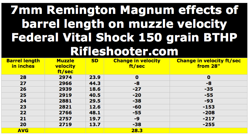 federal 150 bbl length v velocity 1