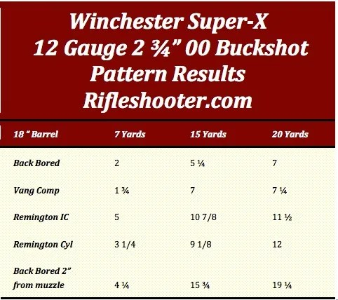 18 barrel patterns buckshot